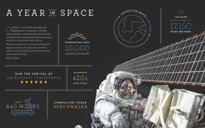 NASA center spread
