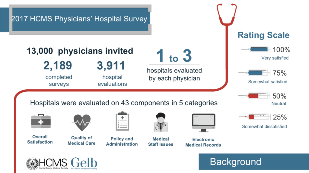 HCMS Physicians Survey Infographic