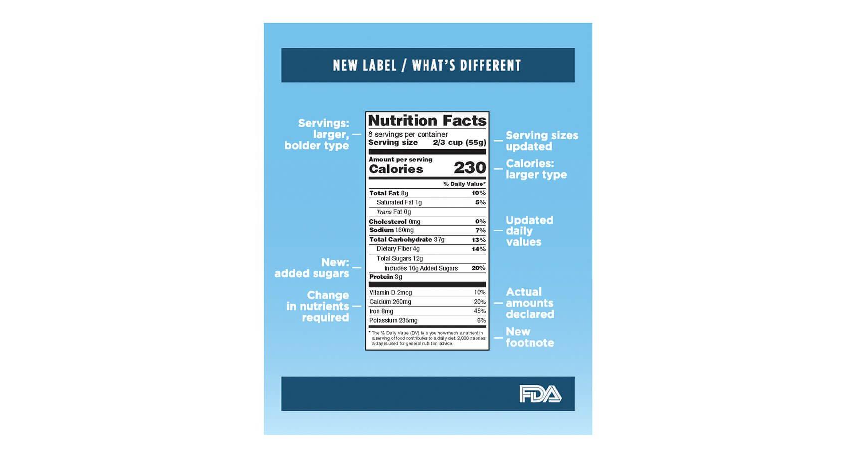 food label new FDA