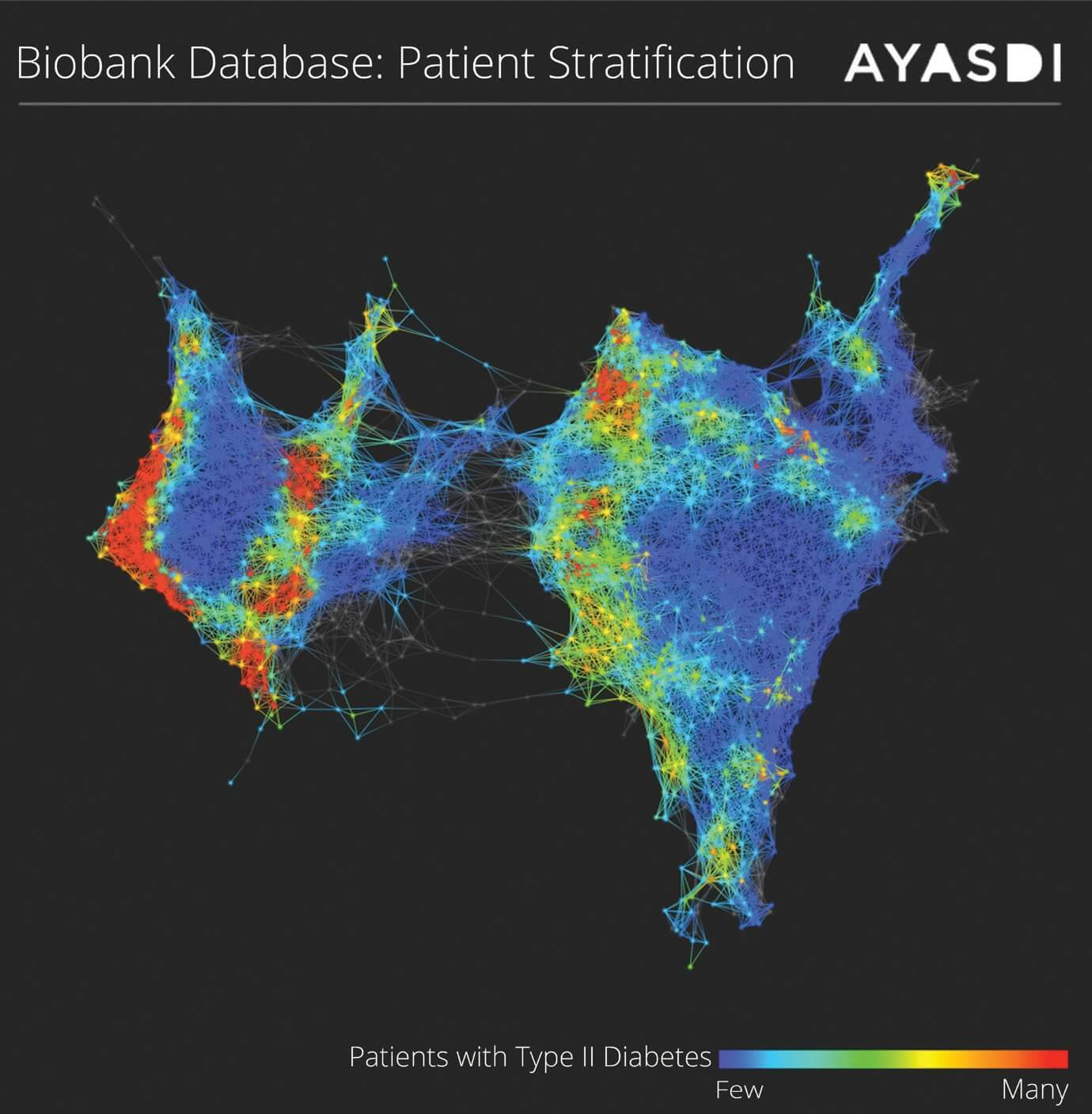 Mount Sinai utilized Ayasdi Cure—which uses machine learning and topological data analysis—to analyze over 20,000 patient medical records paired with genetic data. Because Ayasdi's approach is query-free, and can automatically map relevant data points based on hundreds of algorithms, Mount Sinai was able to gain new break- through insights that can dramatically impact how Type 2 Diabetes patients are diagnosed and treated. (Photos by: Ayasdi)